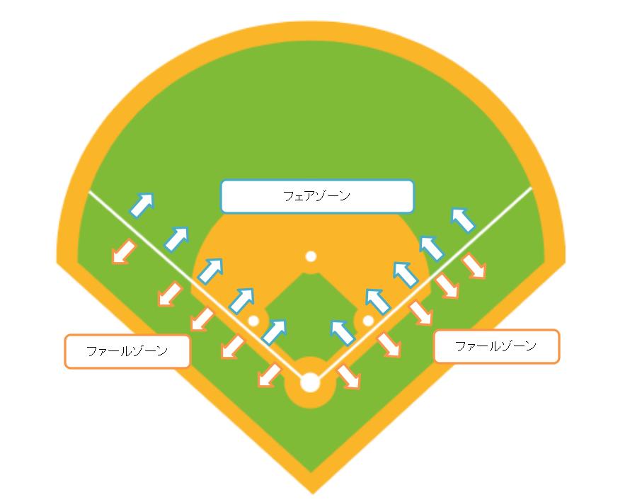 野球のフェアゾーンとファールゾーン