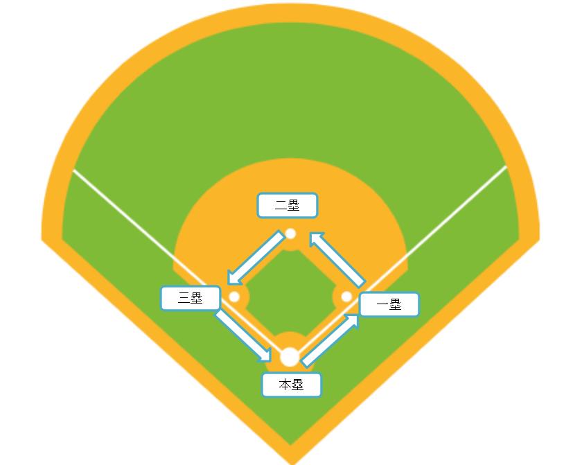 野球の走塁ルール